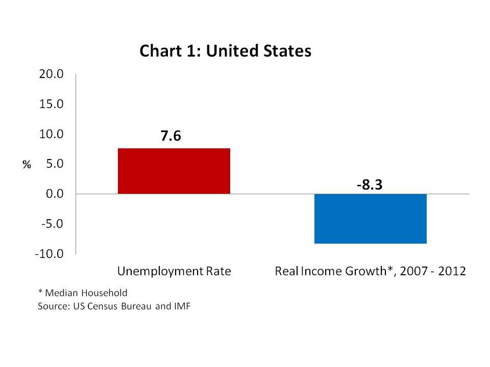 Chart 1 - United States