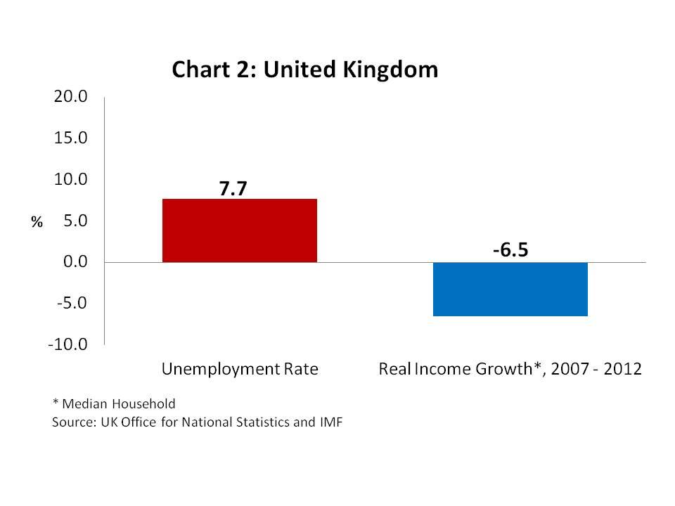 Chart 2 - United Kingdom