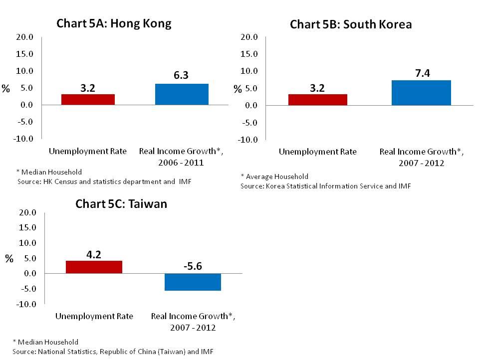 Chart 5ABC