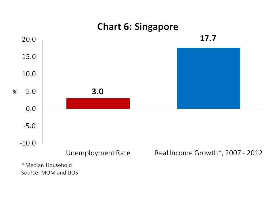 Chart 6 - Singapore