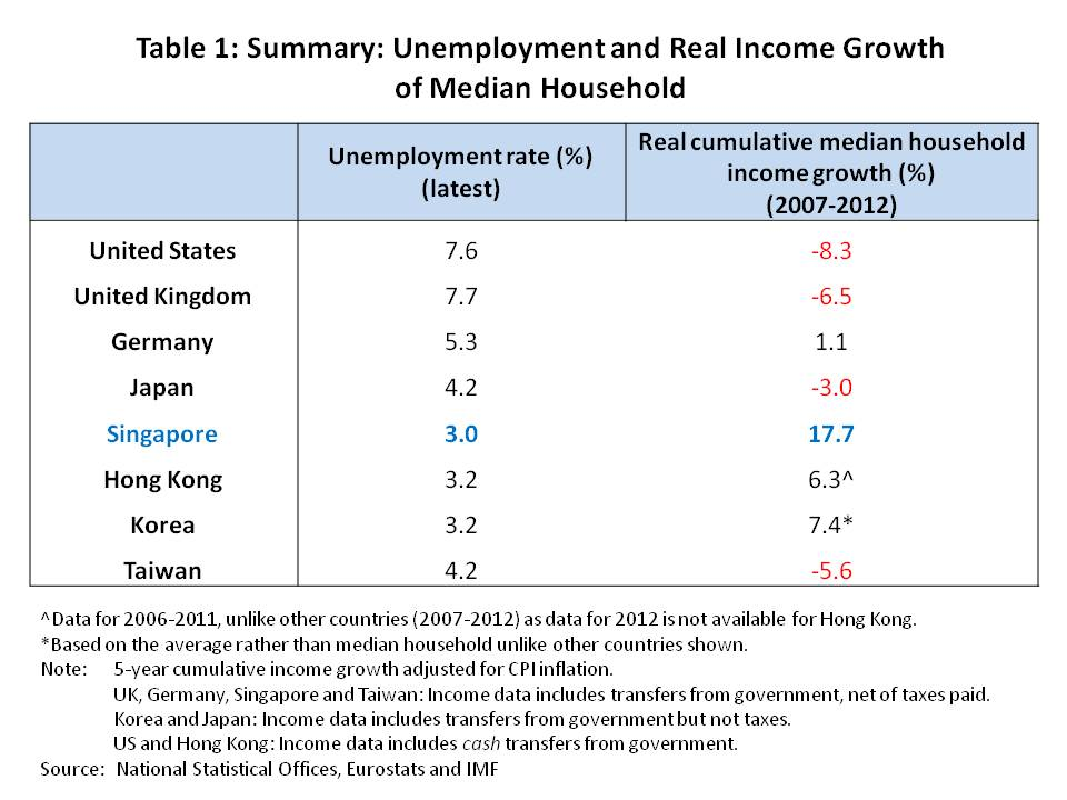 Table 1 - Unemployment and Real Income Growth of Median Household
