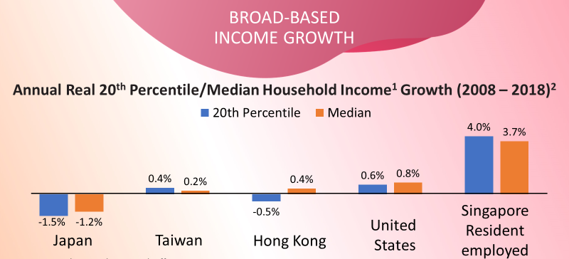 broad-based-income-growth-2009-2019