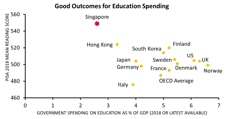 good-outcomes-for-education-spending-2018
