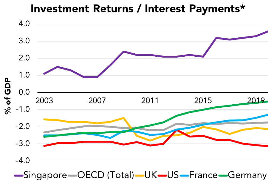 investment-returns-interest-payments-2019