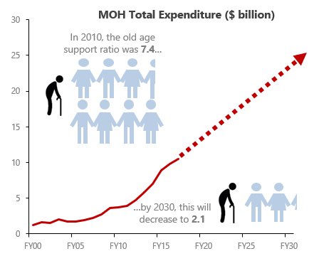 moh-total-expenditure