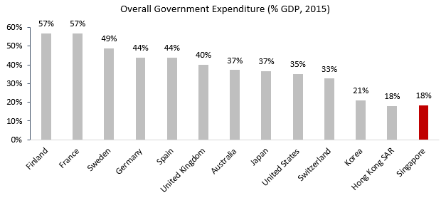 overall-government-expenditure-2015
