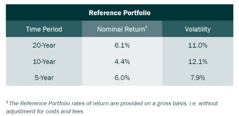 Table 2: Nominal Return and Volatility of the Reference Portfolio