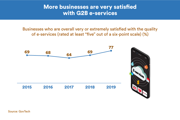 More businesses are very satisfied with G2B e-services in 2019 (GovTech)