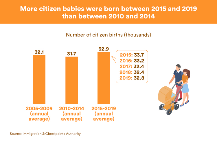 More citizen babies were born between 2015 and 2019 than between 2010 and 2014 (ICA)