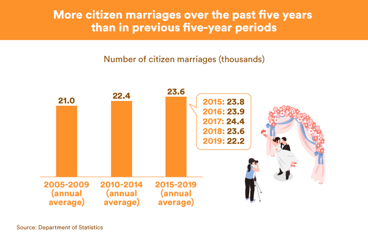 More citizen marriages over the past five years than in previous five-year periods (DOS)