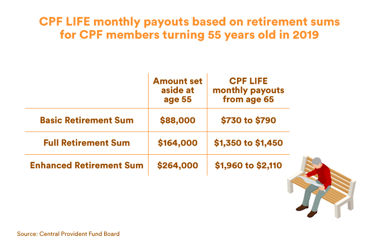 CPF LIFE monthly payouts based on retirement sums for CPF members turning 55 years old in 2019 (CPFB)