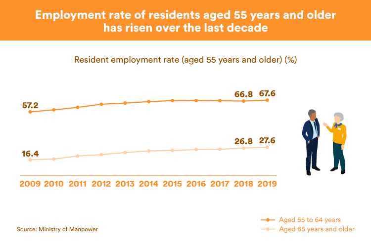 Employment rate of residents aged 55 years and older has risen over the last decade (MOM)