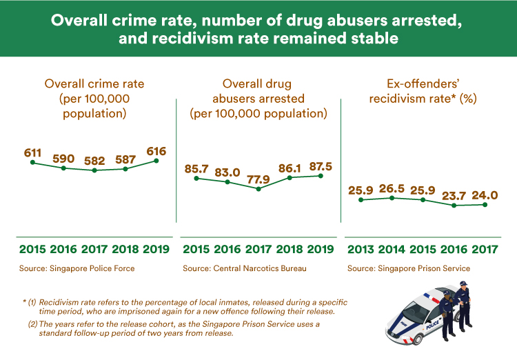 Overall crime rate, number of drug abusers arrested, and recidivism rate remained stable (MHA)