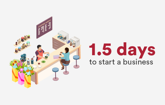 1.5 days to start a business