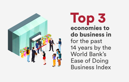 Top 3 economies to do business in for the past 14 years by the World Bank's Ease of Doing Business Index