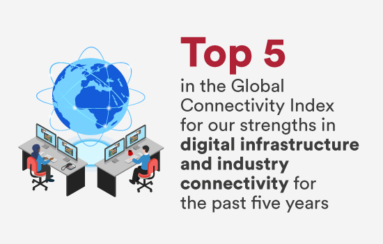 Top 5 in the Global Connectivity Index for our strengths in digital infrastructure and industry connectivity