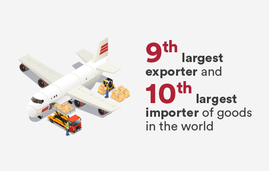 9th largest exporter and 10th largest importer of goods in the world