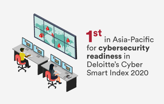 1st in Asia-Pacific for cybersecurity readiness in Deloitte's Cyber Smart Index 2020