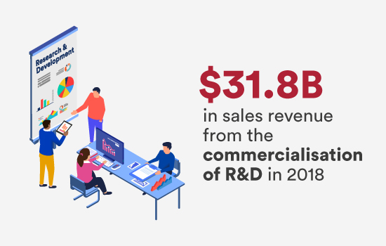 $31.8B in sales revenue from the commercialisation of R&D in 2018