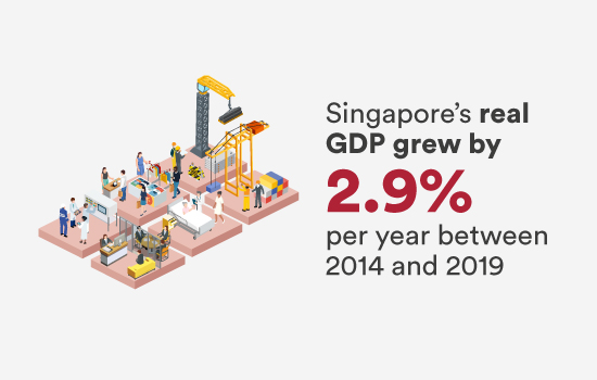 Singapore's real GDP grew by 2.9% per year between 2014 and 2019