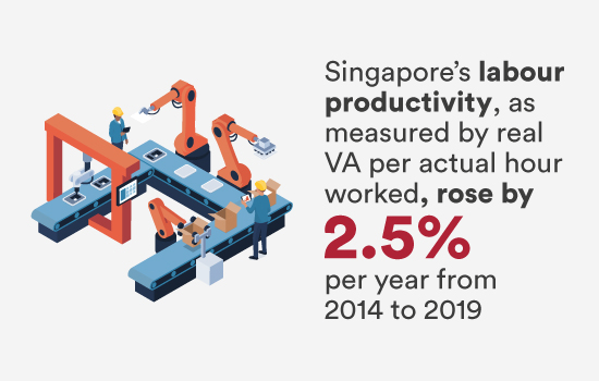Singapore's labour productivity rose by 2.5% per year from 2014 to 2019