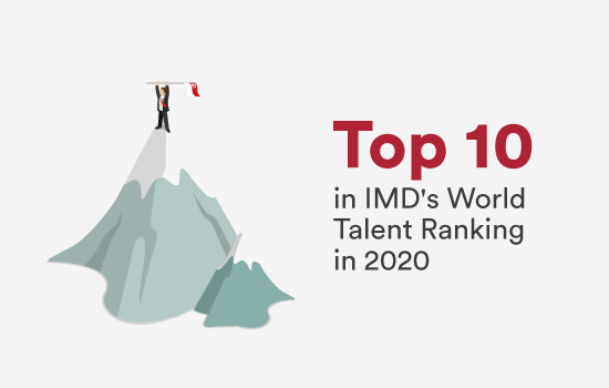 Top 10 in IMD World Talent Ranking 2020