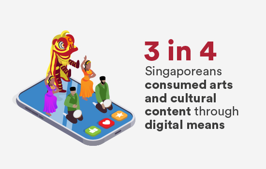 3 in 4 Singaporeans consumed arts and cultural content through digital means