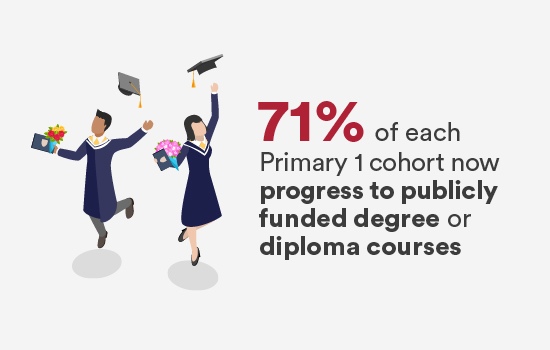 71% of each Primary 1 cohort now progress to publicly funded degree or diploma courses