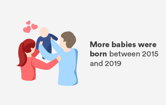 More babies were born between 2015 and 2019