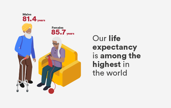 Our life expectancy is among the highest in the world