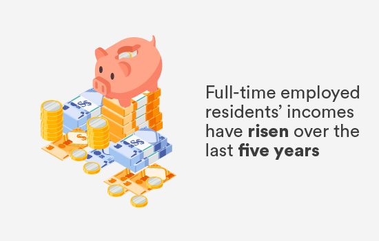 Full-time employed residents' incomes have risen over the last five years