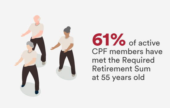 61% of active CPF members have met the Required Retirement Sum at 55 years old