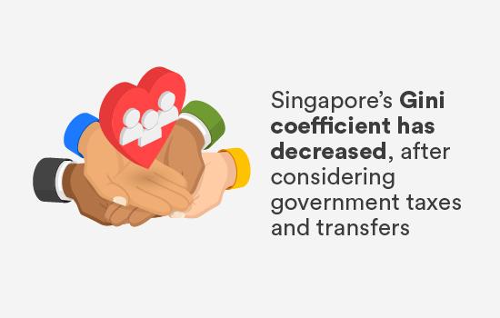 Singapore's Gini coefficient has decreased