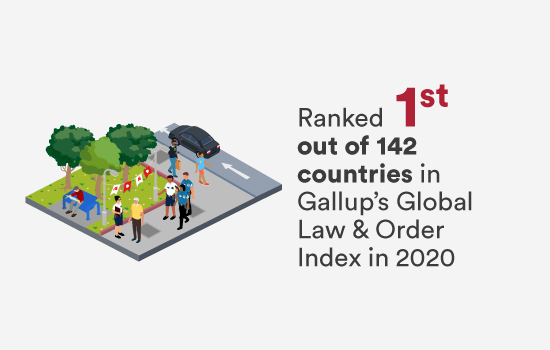 1st in Gallup's Global Law & Order Index