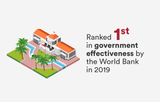 Ranked 1st in government effectiveness by the World Bank