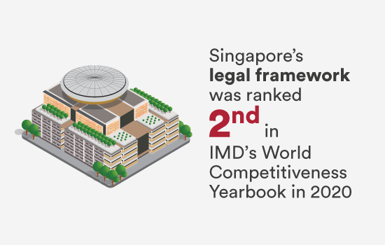 Singapore's legal framework was ranked 2nd in IMD's World Competitiveness Yearbook