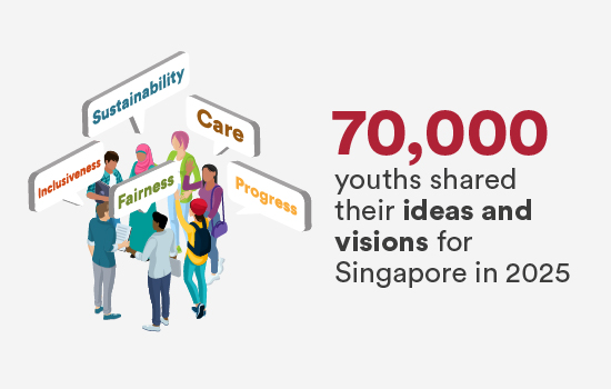 70,000 youths shared their ideas and visions for Singapore in 2025