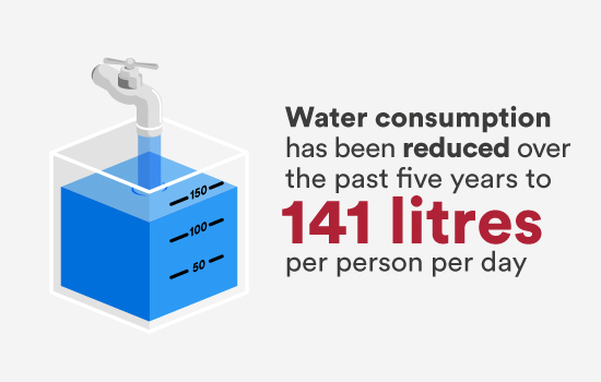 Water consumption has been reduced over the past five years to 141 litres per person per day