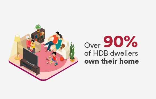 Over 90% of HDB dwellers own their home