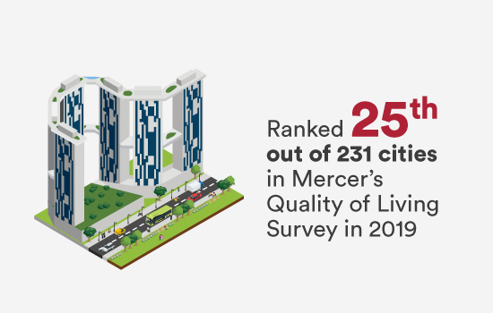 Ranked 25th out of 231 cities in Mercer's Quality of Living Survey in 2019