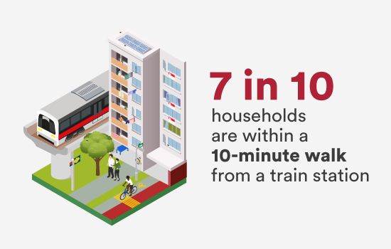 7 in 10 households are within a 10-minute walk from a train station