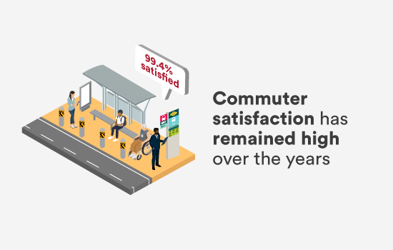 Commuter satisfaction has remained high over the years